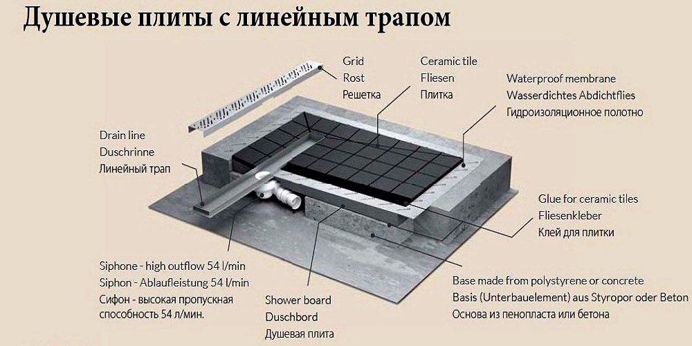 Установка линейной конструкции сливной системы