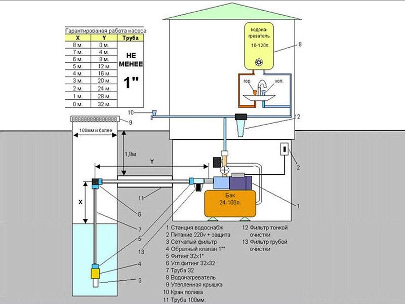 Подключение станции к скважине