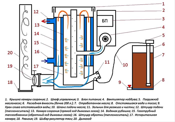 Схема оборудования на отработке