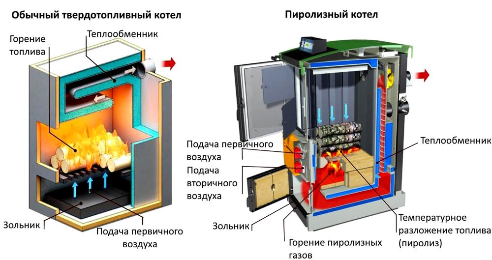 Разница в работе стандартного агрегата и пиролизного