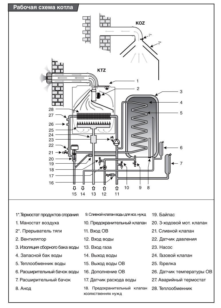 Схема котла