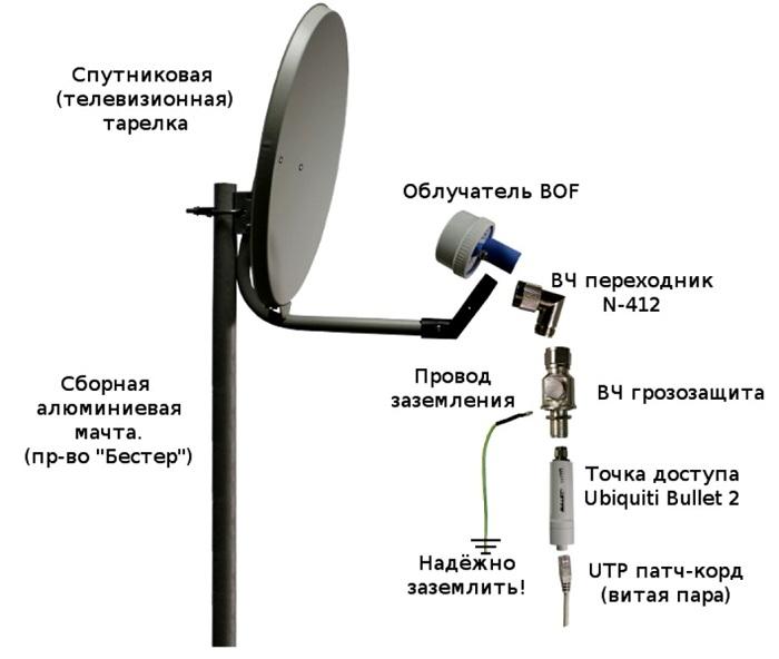 Инструкция по сборке спутниковая антенна