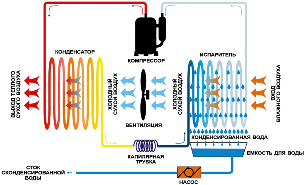 Принцип работы конденсационного устройства