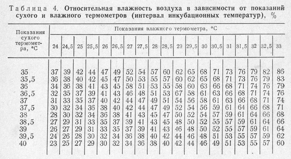 Таблица, по которой необходимо проверить полученные показатели