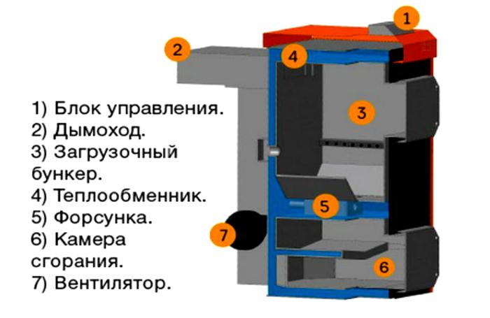 Внутреннее устройство пиролизного оборудования