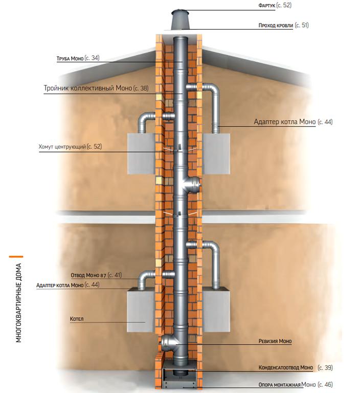 А как сделать дымоход для газового котла в частном доме