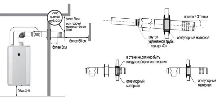 Правильная схема установки коаксиального устройства