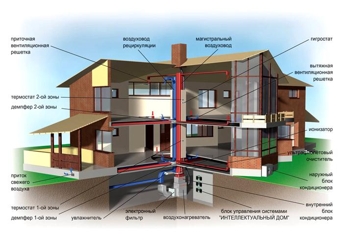 Воздушная конструкция для прогрева жилого и гаражного помещения