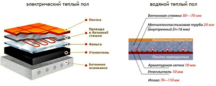 Отличия в основных конструкциях