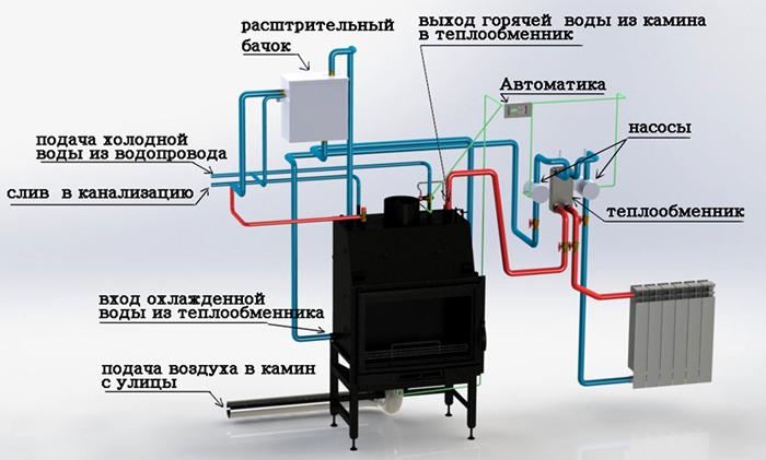 Важные элементы для установки оборудование и входы и выходы