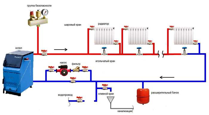 Схемы отопления частного дома ленинградка