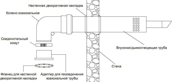 Установка конструкции через стену