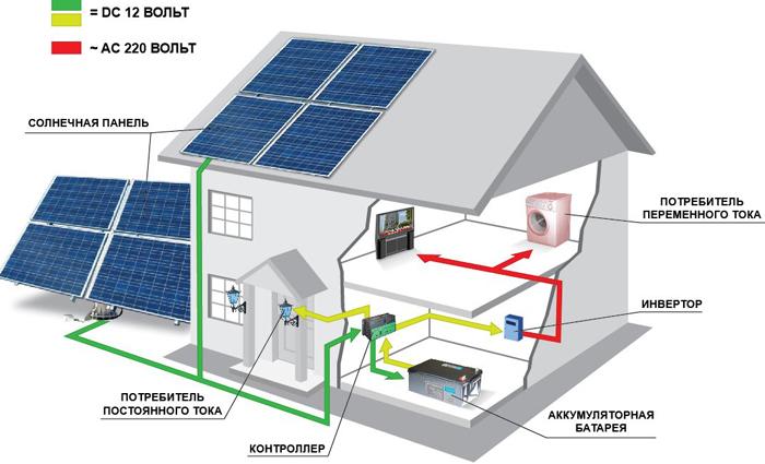 Особенности потребления тока