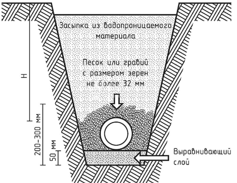 Схема укладки труб с защитным слоем от замерзания