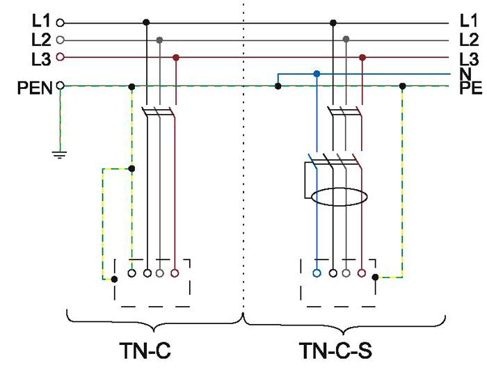 Сравнительная схема TN-C и TN-C-S систем