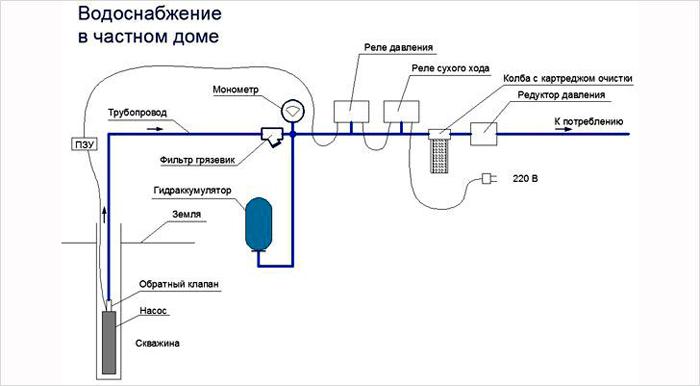 Пример простой схемы водоснабжения от глубинного насоса