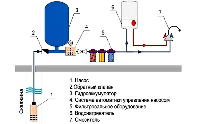 Схема простой системы водоснабжения