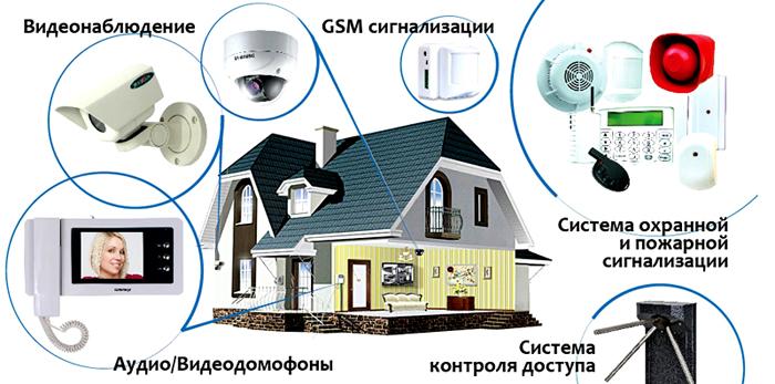 Пример совокупности охранной системы и домофона