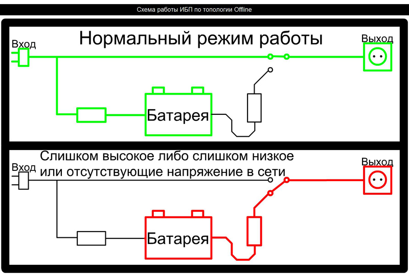 Схема работы офф-лафного варианта