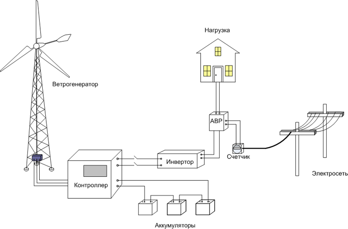 Схема совокупности ветряка и городского электроснабжения