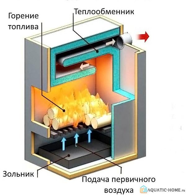 Обычное горение