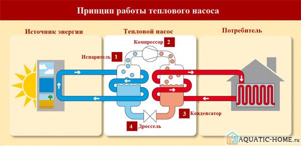 Принцип действия теплонасоса