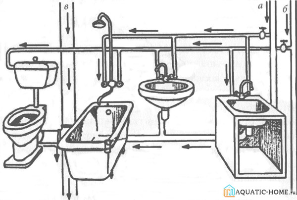 Схема внутреннего водоотведения