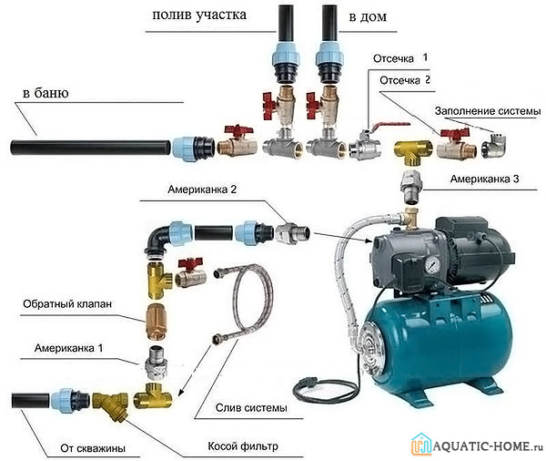 Оборудование применяется для подачи воды на разные нужды
