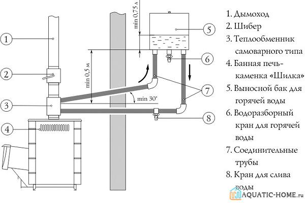 Схема монтажа выносной конструкции