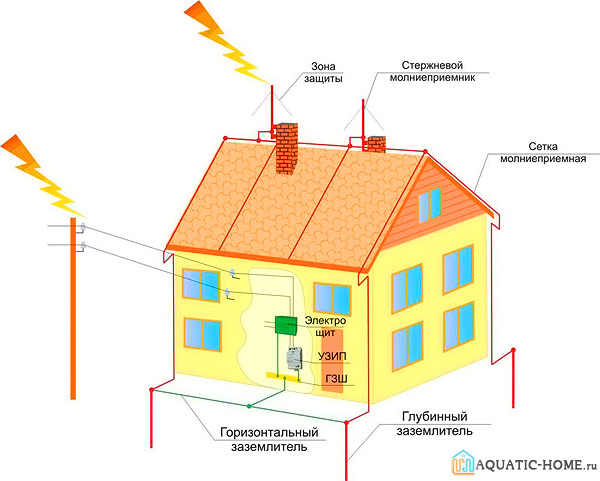 Как работает схема с молниеотводом