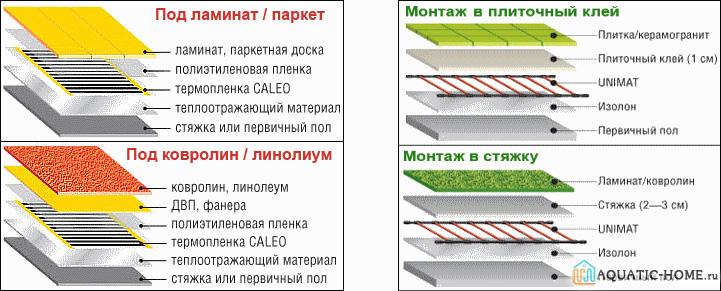 Особенности конструкции в зависимости от материала отделки
