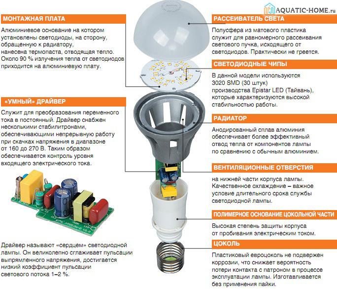 Устройство светодиодной конструкции