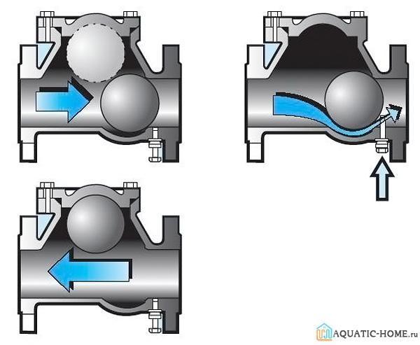 Принцип работы шарового клапана