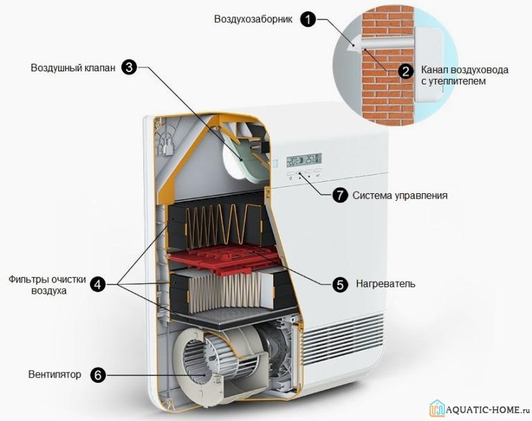 Устройство вентиляционной установки