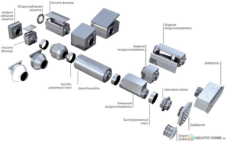 Вентиляционные системы имеют довольно сложное строение с множеством деталей, каждая из которых выполняет свою функцию