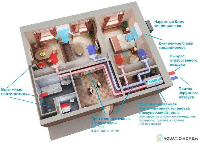 Пример монтажа и работы сети воздуховодов для двухкомнатной квартиры с размещением оборудования в потолочном пространстве кухни