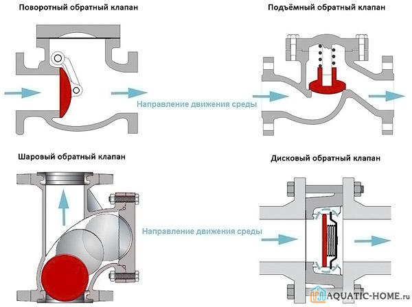 Принцип работы клапанов различных конструкций