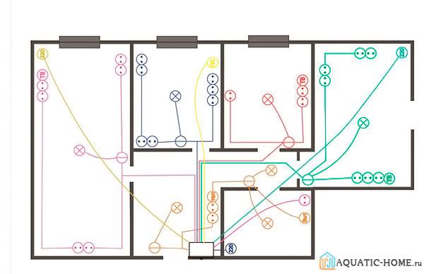 Так будет выглядеть примерный план электропроводки в деревянном доме