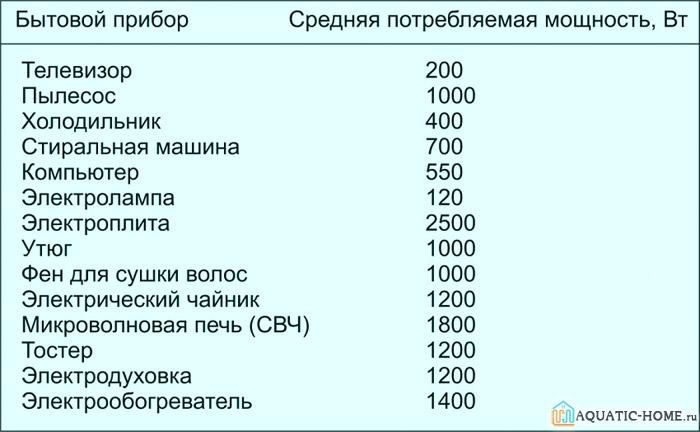 Таблица мощности некоторых приборов