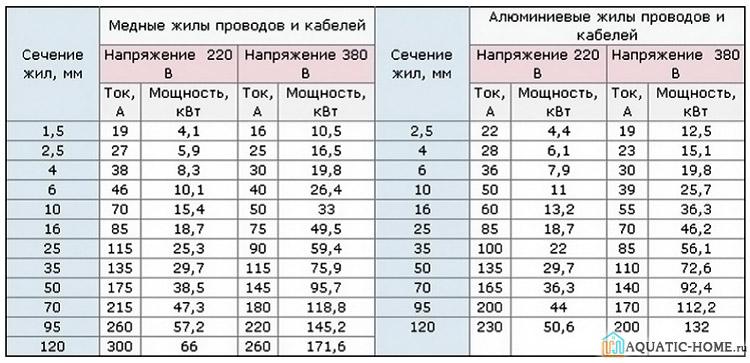 Таблица соотношения мощности и сечения