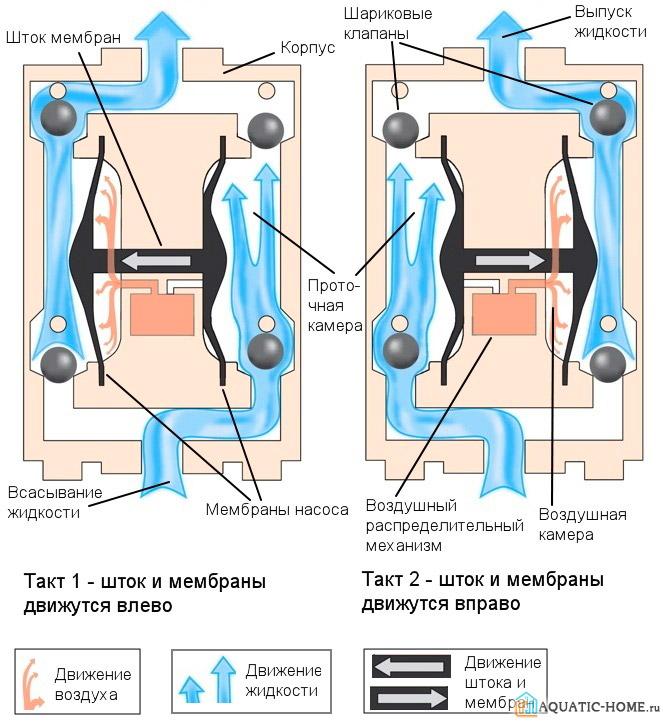 Принципиальная схема работы насосного агрегата