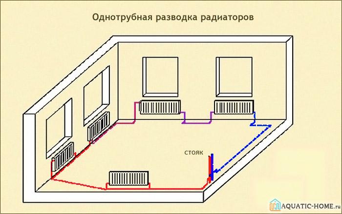 Однотрубная система не способна эффективно выполнять свои функции во всех помещениях дома
