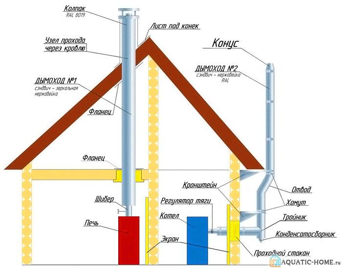 Вертикальность конструкции – основное требование