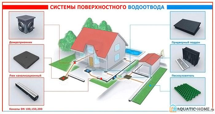 Перед монтажом водоотводной конструкции необходимо подготовить основные материалы и детали