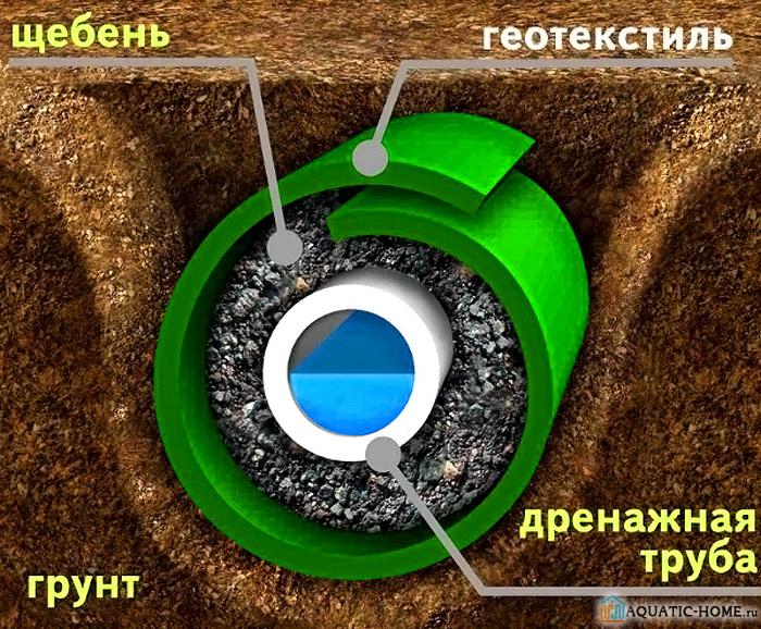 Сложные дренажные системы выполняются на глубине. Они выполняются из нескольких слоев разного материала