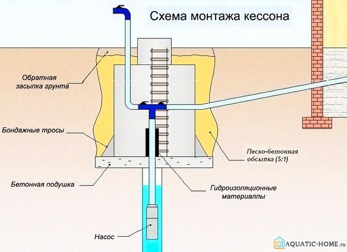 На схеме представлены основные этапы монтажа