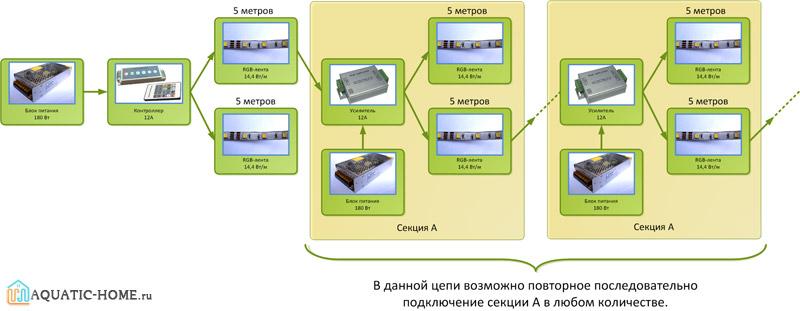 При использовании усилителя возможно последовательное подключение секций