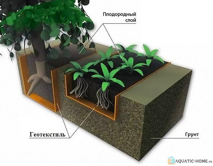 Геоткань применяется для отдельных видов саженцев. Она защищает растение от сорной травы