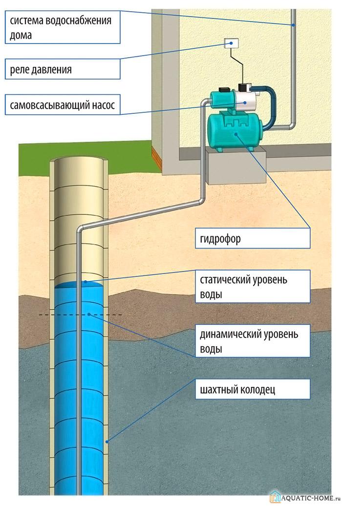 Наглядная схема снабжения жилого дома водой из колодца