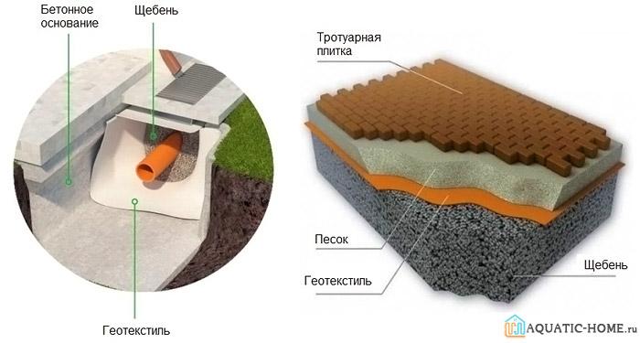 Свойства геоткани позволяют ее применять для оборудования дренажных схем и для создания дорожек на придомовом пространстве